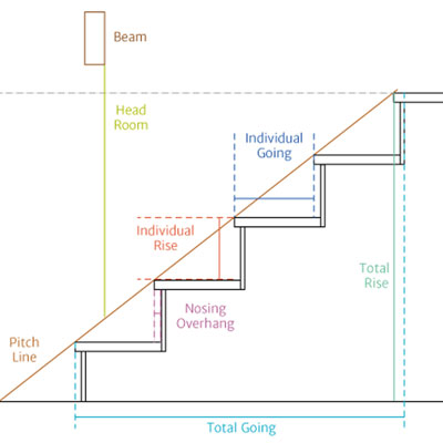 Building Regs Stairs Uk Images